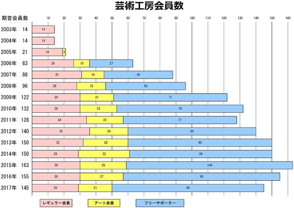 会員数グラフ1200.jpg
