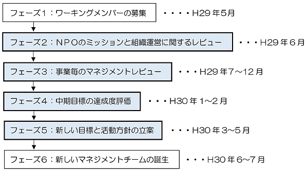 ワーキング全体のスケジュール600.jpg