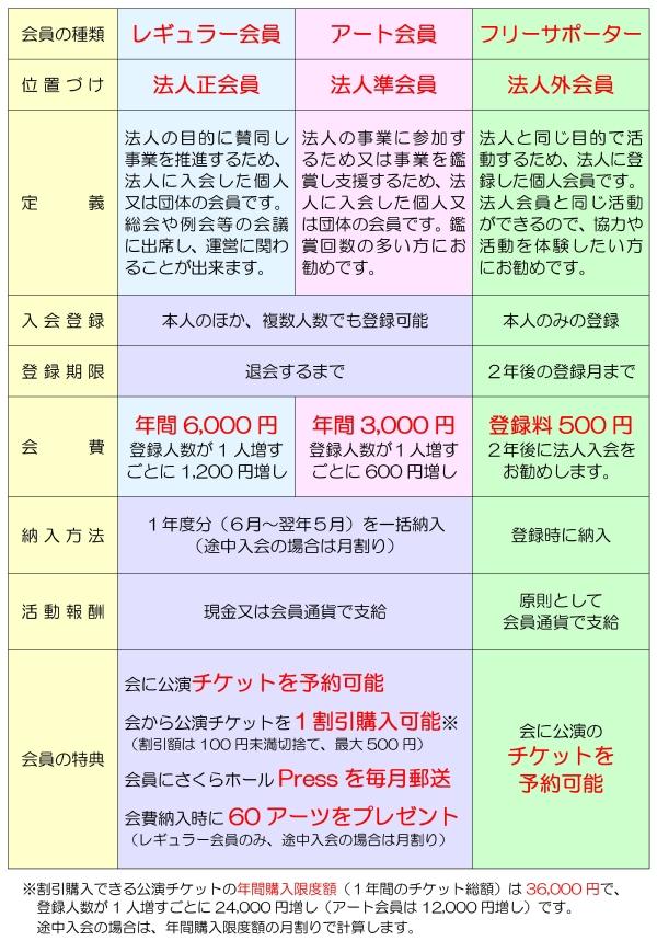 会員の種類600x859.JPG
