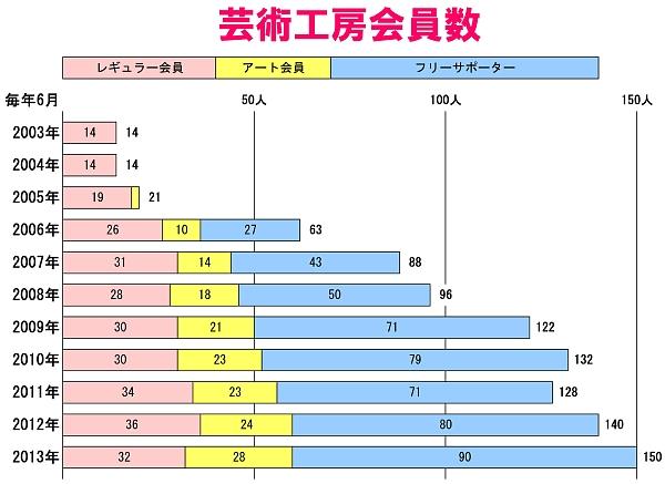 会員数グラフ600x411.jpg
