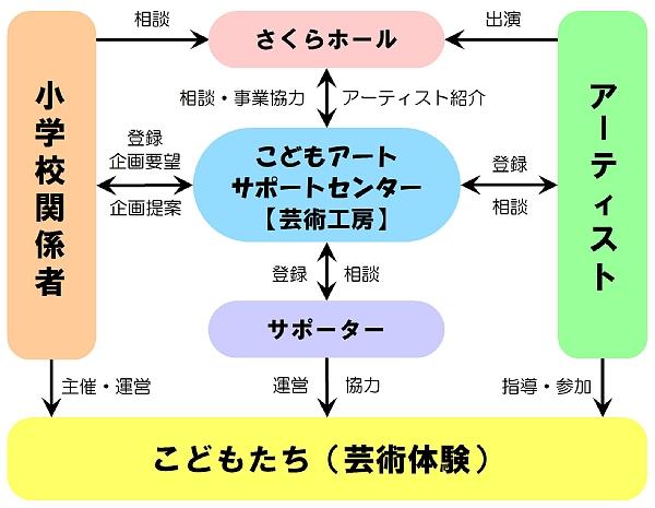 協働の関係図600.jpg