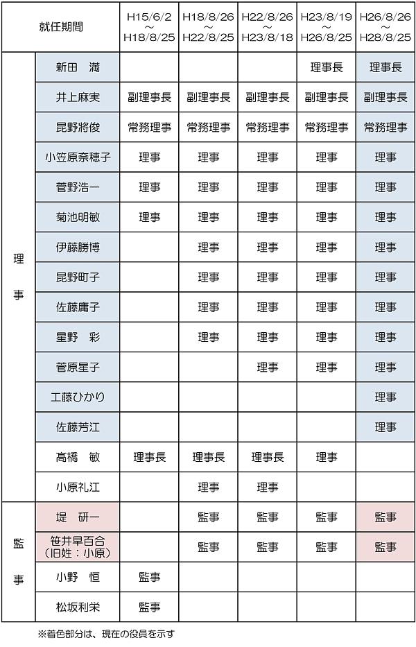 歴代役員名簿600.jpg