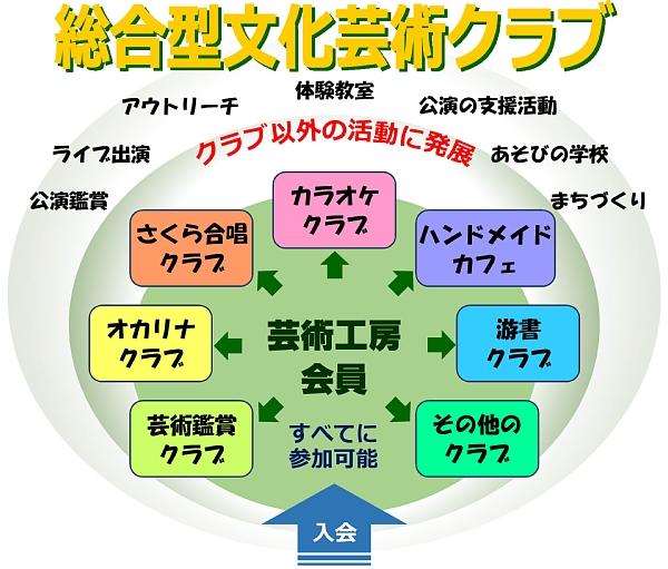 総合型文化芸術クラブnew.jpg